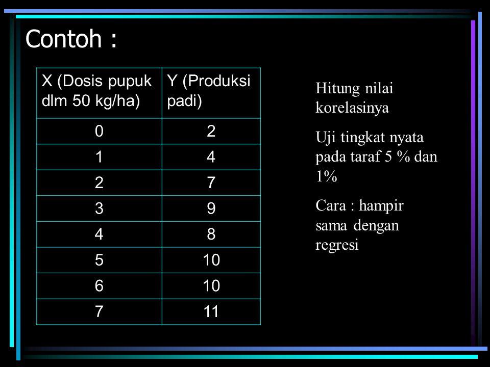 Contoh : X (Dosis pupuk dlm 50 kg/ha) Y (Produksi padi) 2 1 4 7 3 9 8