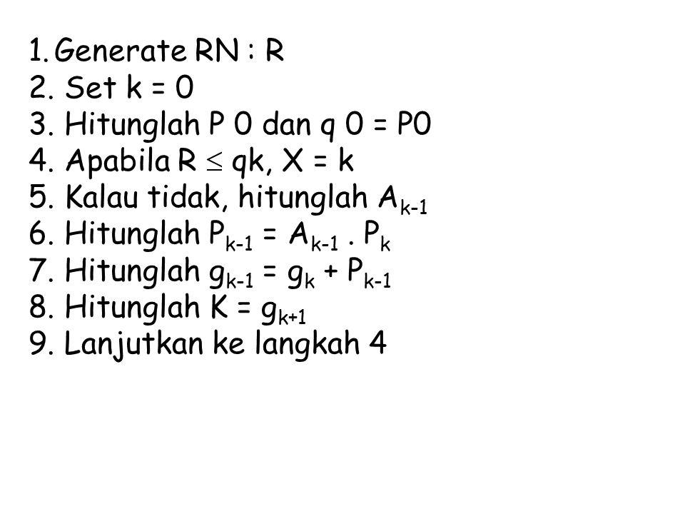 Generate RN : R Set k = 0. Hitunglah P 0 dan q 0 = P0. Apabila R  qk, X = k. Kalau tidak, hitunglah Ak-1.