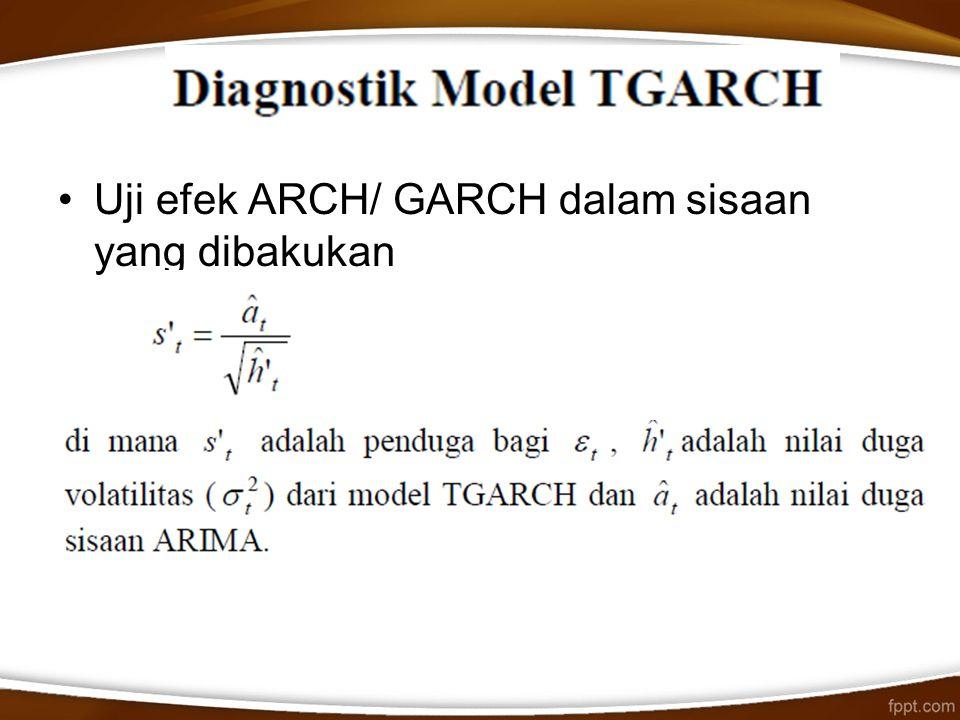 Uji efek ARCH/ GARCH dalam sisaan yang dibakukan