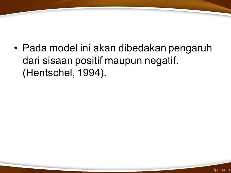 Pada model ini akan dibedakan pengaruh dari sisaan positif maupun negatif. (Hentschel, 1994).