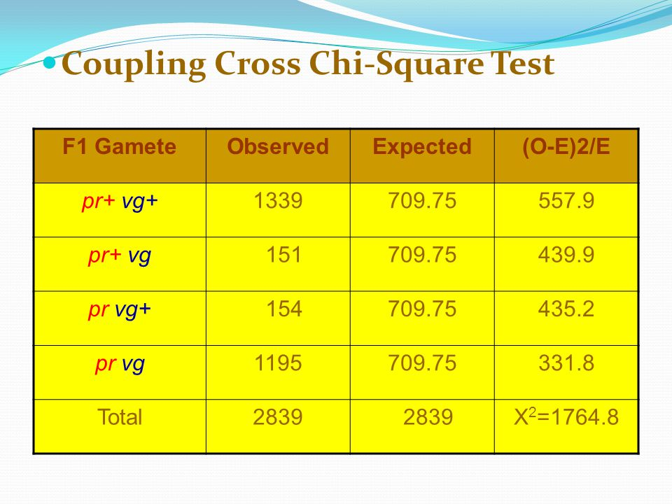 Coupling Cross Chi-Square Test