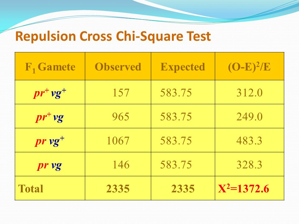 Repulsion Cross Chi-Square Test