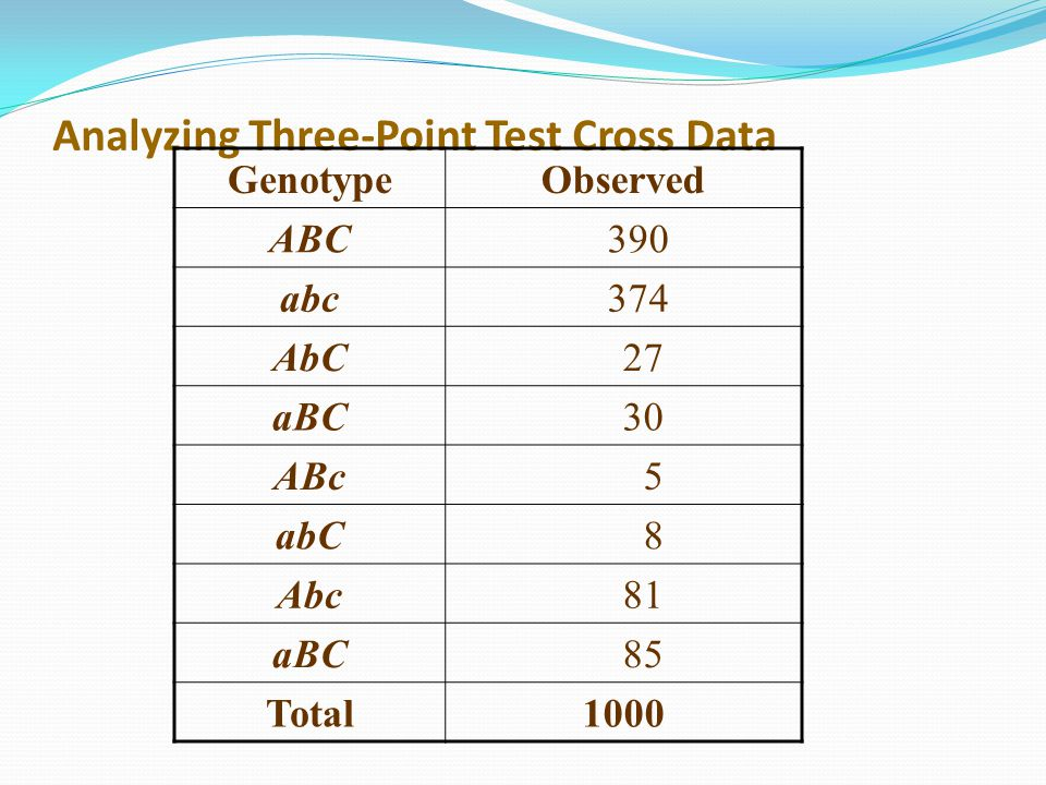 Analyzing Three-Point Test Cross Data