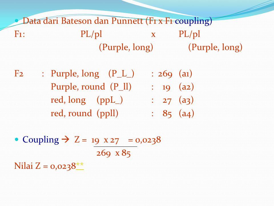 Data dari Bateson dan Punnett (F1 x F1 coupling)