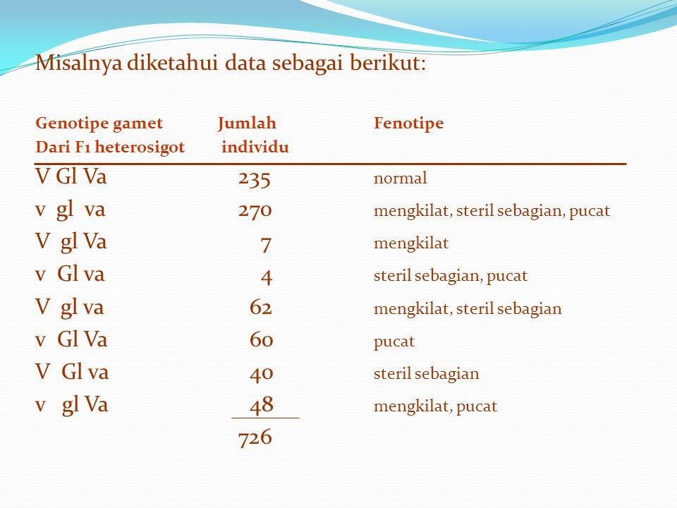 Misalnya diketahui data sebagai berikut: