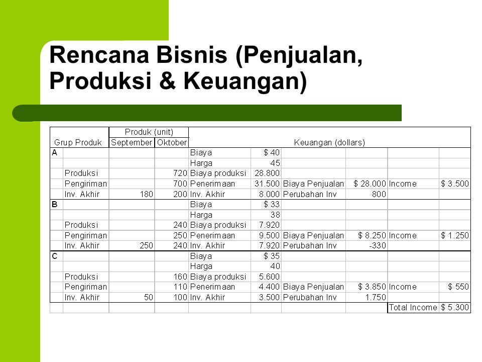Rencana Bisnis (Penjualan, Produksi & Keuangan)