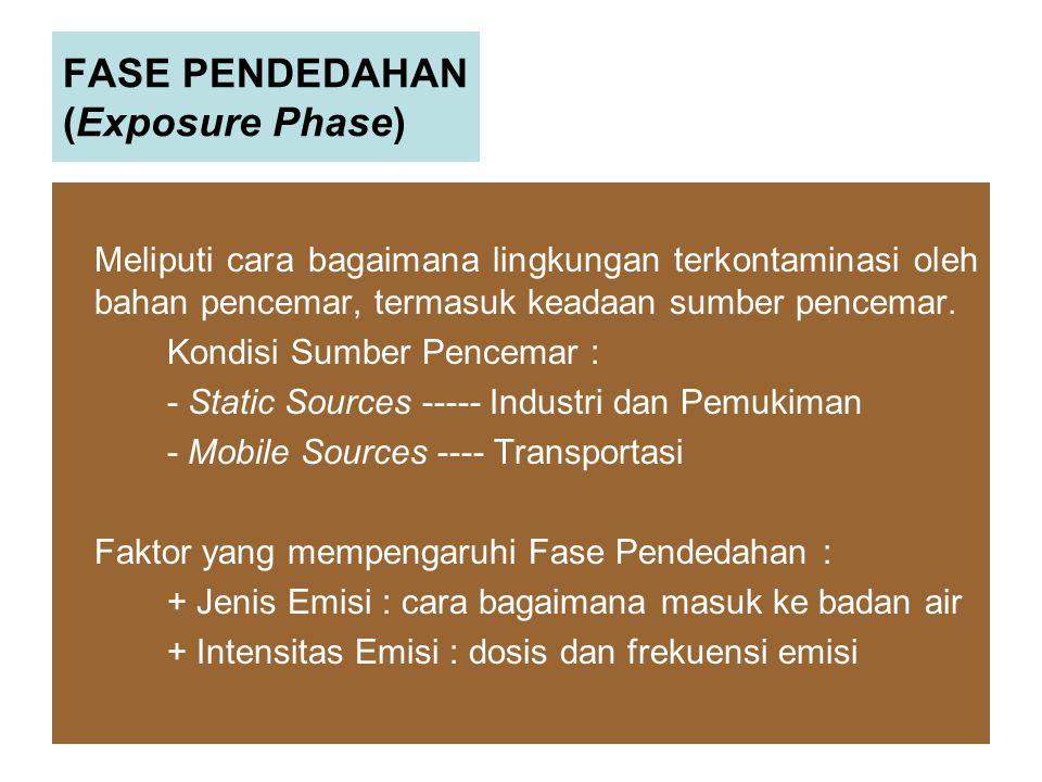 FASE PENDEDAHAN (Exposure Phase)