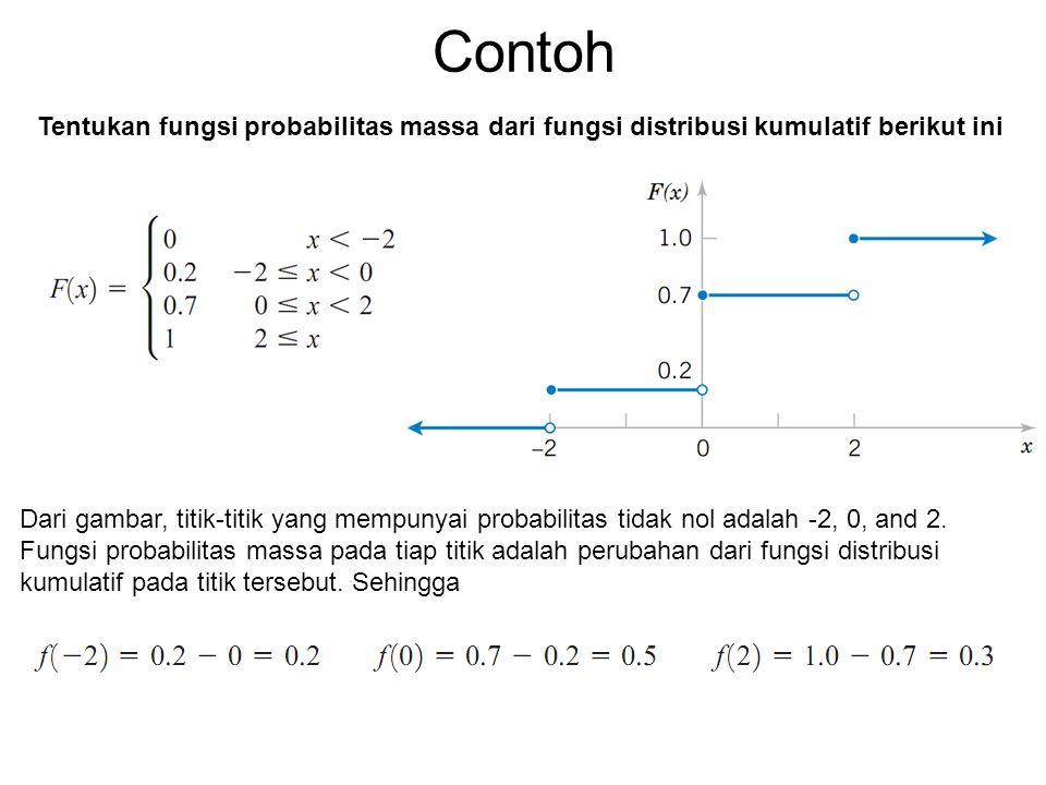 Contoh Tentukan fungsi probabilitas massa dari fungsi distribusi kumulatif berikut ini.