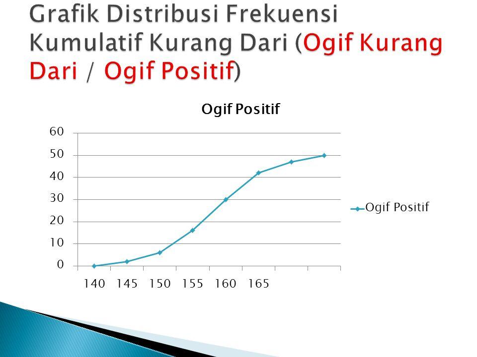 Grafik Distribusi Frekuensi Kumulatif Kurang Dari (Ogif Kurang Dari / Ogif Positif)