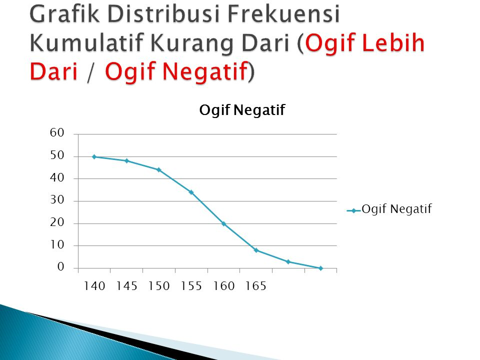 Grafik Distribusi Frekuensi Kumulatif Kurang Dari (Ogif Lebih Dari / Ogif Negatif)