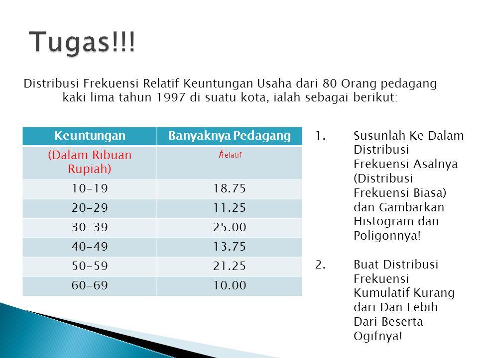 Tugas!!! Distribusi Frekuensi Relatif Keuntungan Usaha dari 80 Orang pedagang kaki lima tahun 1997 di suatu kota, ialah sebagai berikut: