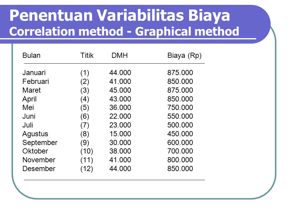 Penentuan Variabilitas Biaya Correlation method - Graphical method