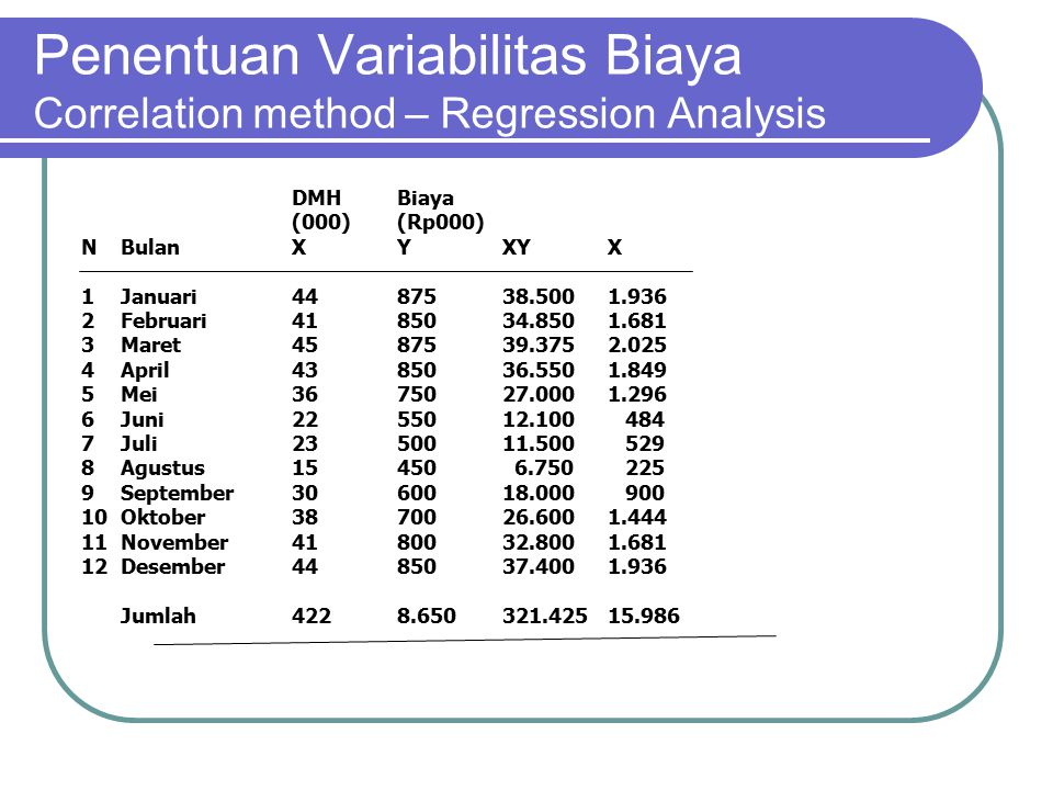 Penentuan Variabilitas Biaya Correlation method – Regression Analysis