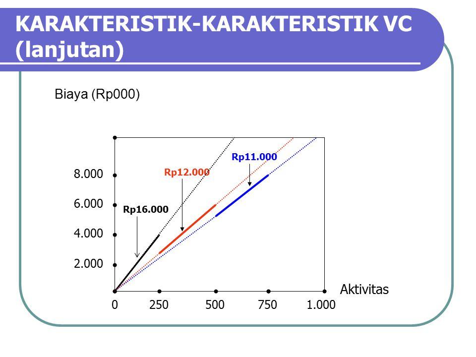 KARAKTERISTIK-KARAKTERISTIK VC (lanjutan)
