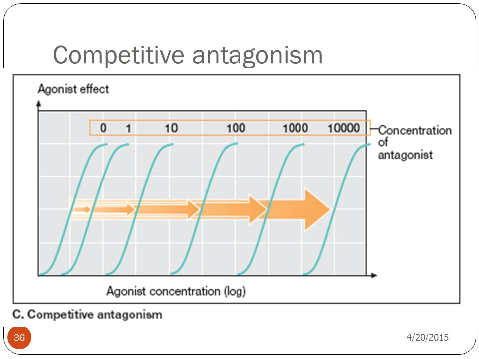 Competitive antagonism
