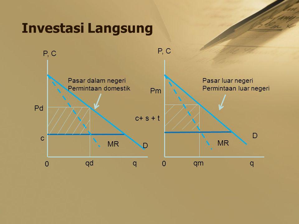 Investasi Langsung P, C P, C Pm Pd c+ s + t D c MR MR D qd q qm q