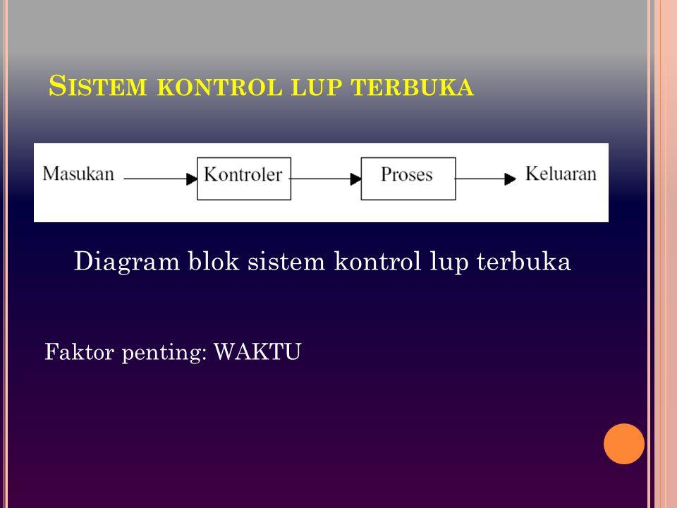 Sistem kontrol lup terbuka