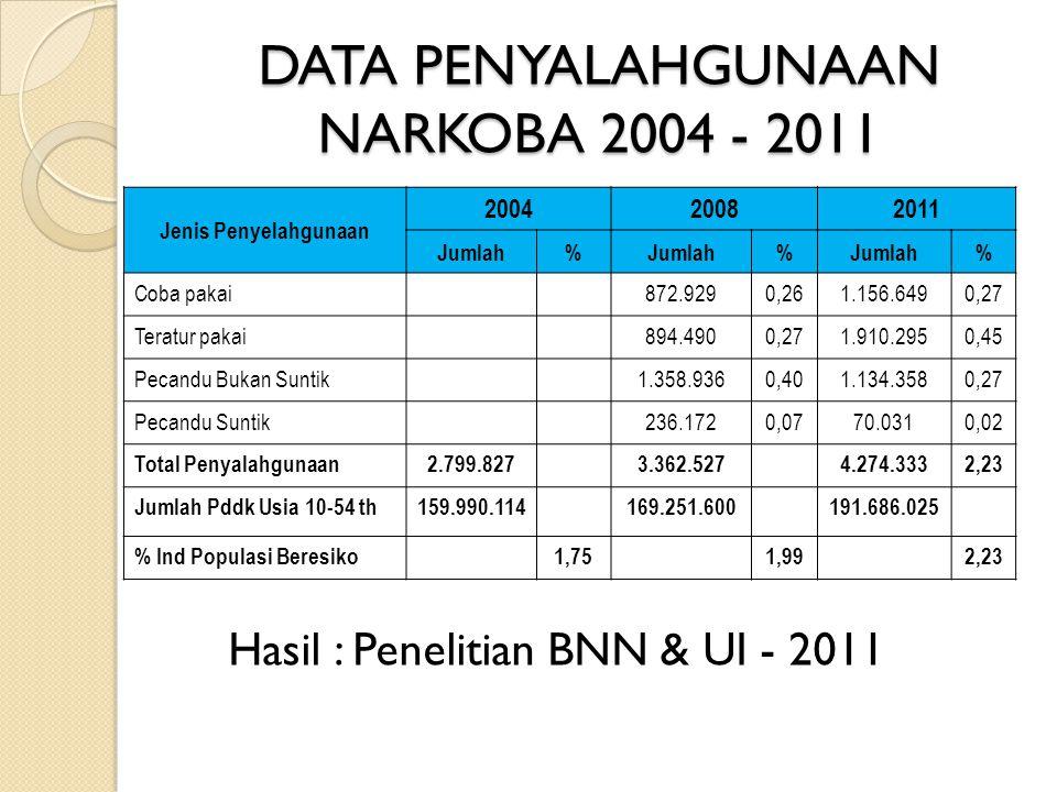 DATA PENYALAHGUNAAN NARKOBA 2004 - 2011