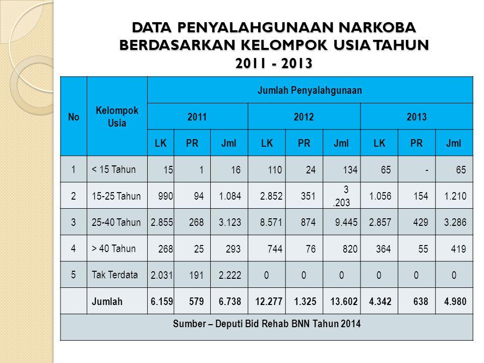 Jumlah Penyalahgunaan Sumber – Deputi Bid Rehab BNN Tahun 2014