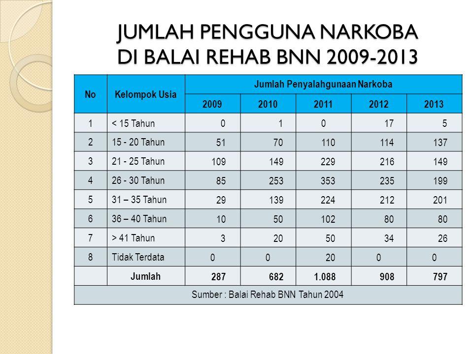 JUMLAH PENGGUNA NARKOBA DI BALAI REHAB BNN 2009-2013