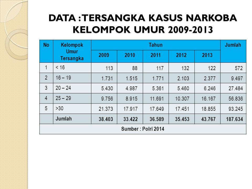 DATA : TERSANGKA KASUS NARKOBA KELOMPOK UMUR 2009-2013