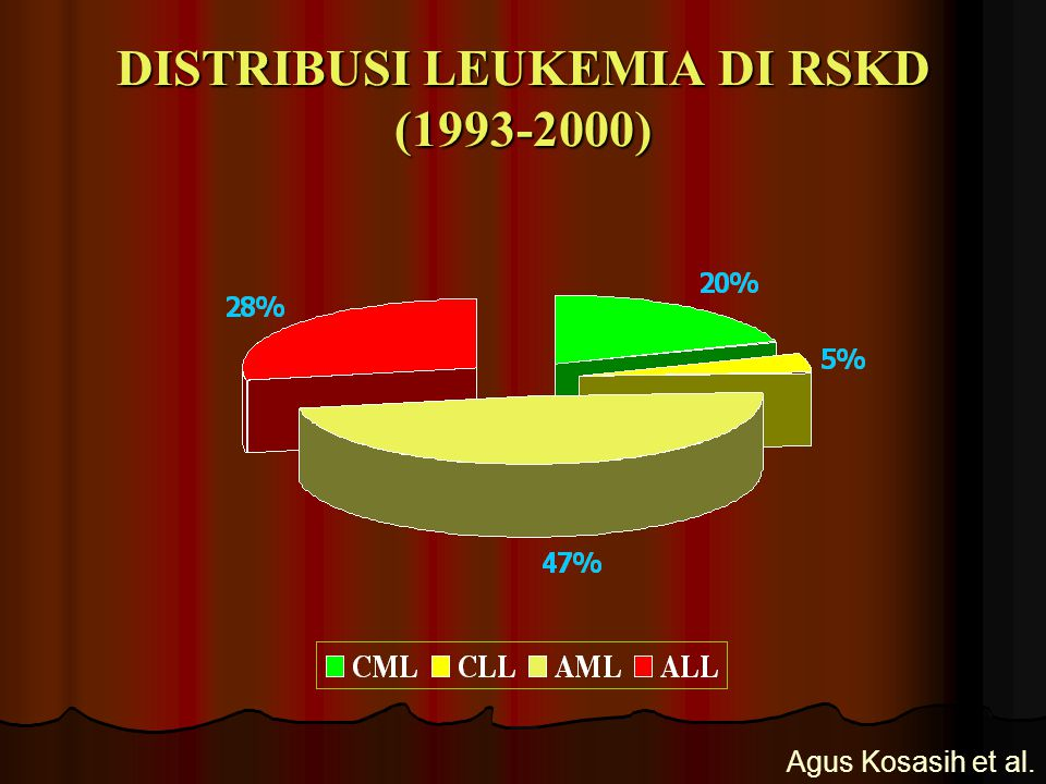 DISTRIBUSI LEUKEMIA DI RSKD (1993-2000)