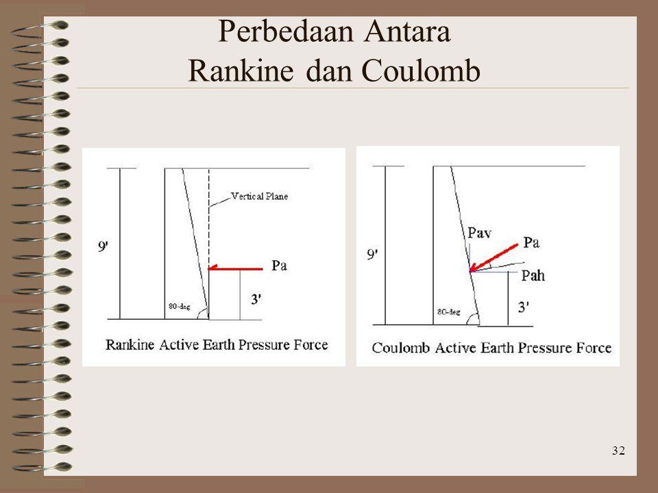 Perbedaan Antara Rankine dan Coulomb