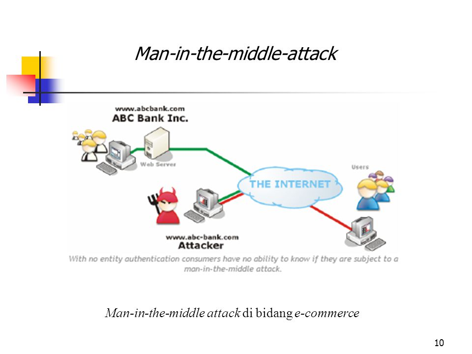 Man-in-the-middle attack di bidang e-commerce