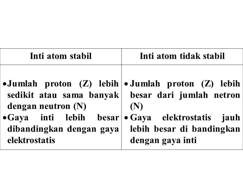 Inti atom stabil Inti atom tidak stabil. Jumlah proton (Z) lebih sedikit atau sama banyak dengan neutron (N)