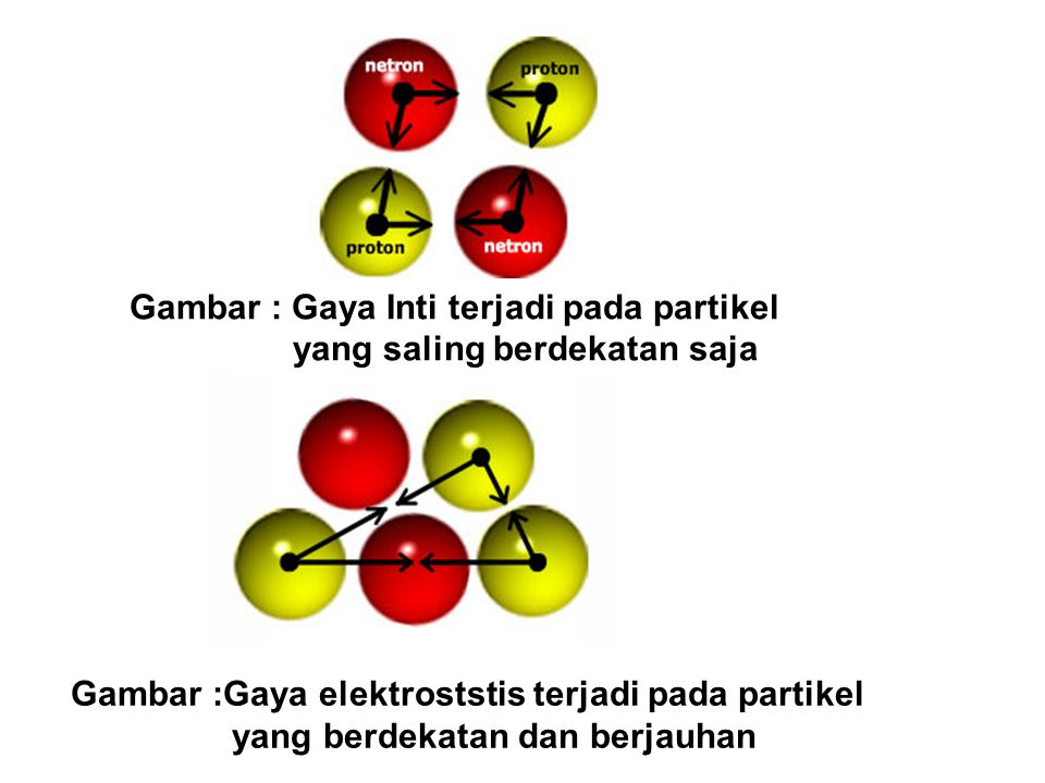Gambar : Gaya Inti terjadi pada partikel yang saling berdekatan saja
