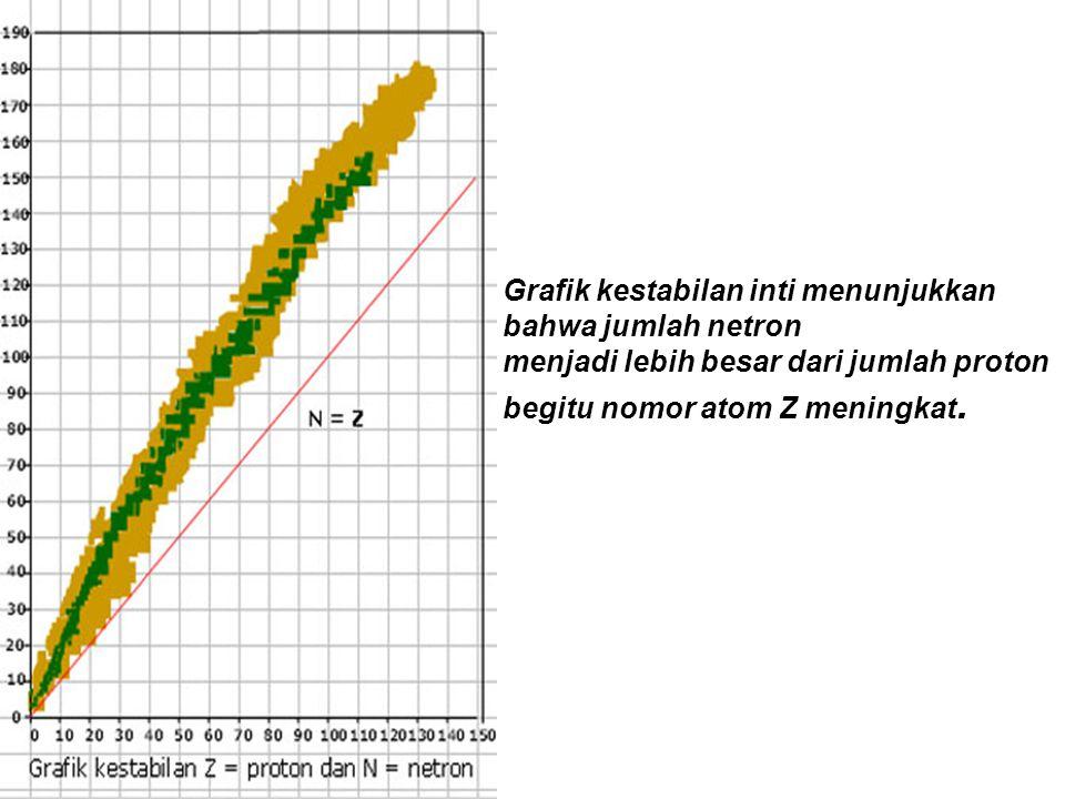 Grafik kestabilan inti menunjukkan