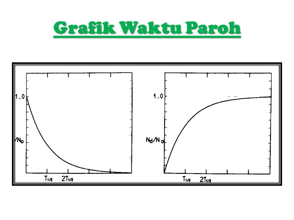 Grafik Waktu Paroh