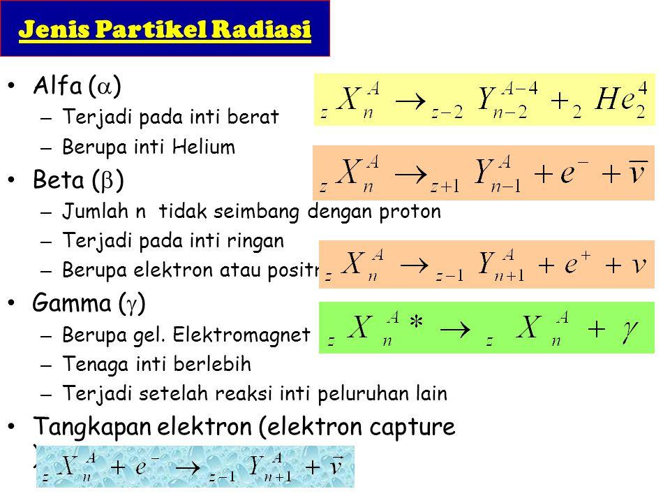 Jenis Partikel Radiasi