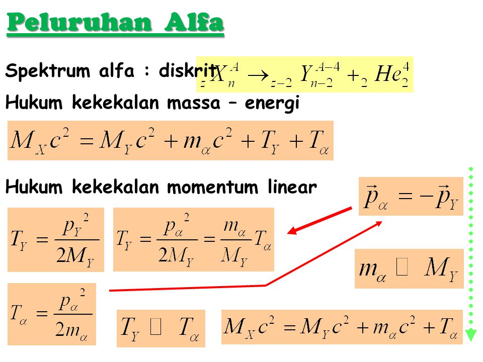 Peluruhan Alfa Spektrum alfa : diskrit Hukum kekekalan massa – energi