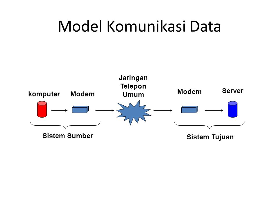 Model Komunikasi Data komputer Modem Jaringan Telepon Umum Server