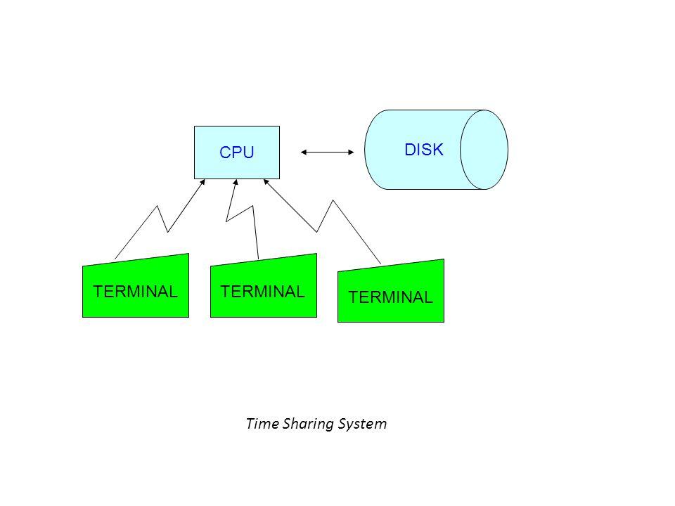 DISK CPU TERMINAL TERMINAL TERMINAL Time Sharing System