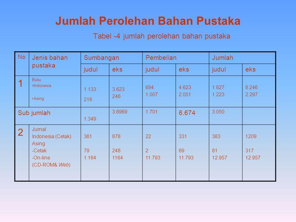Jumlah Perolehan Bahan Pustaka Tabel -4 jumlah perolehan bahan pustaka