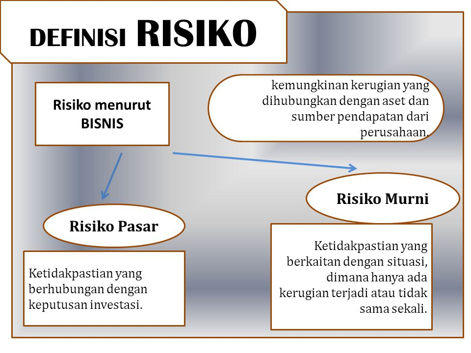 DEFINISI RISIKO Risiko menurut BISNIS Risiko Murni Risiko Pasar