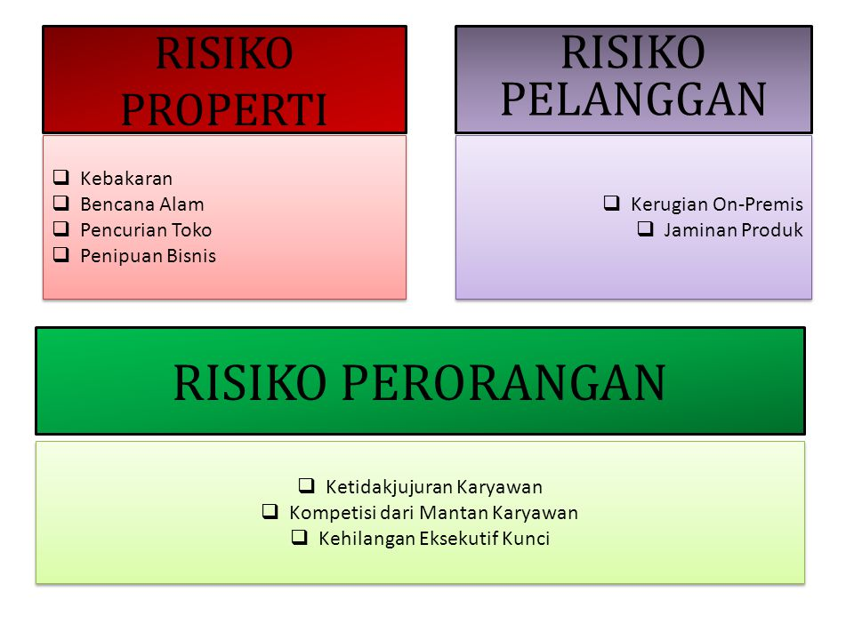 RISIKO PERORANGAN RISIKO PELANGGAN RISIKO PROPERTI Kebakaran