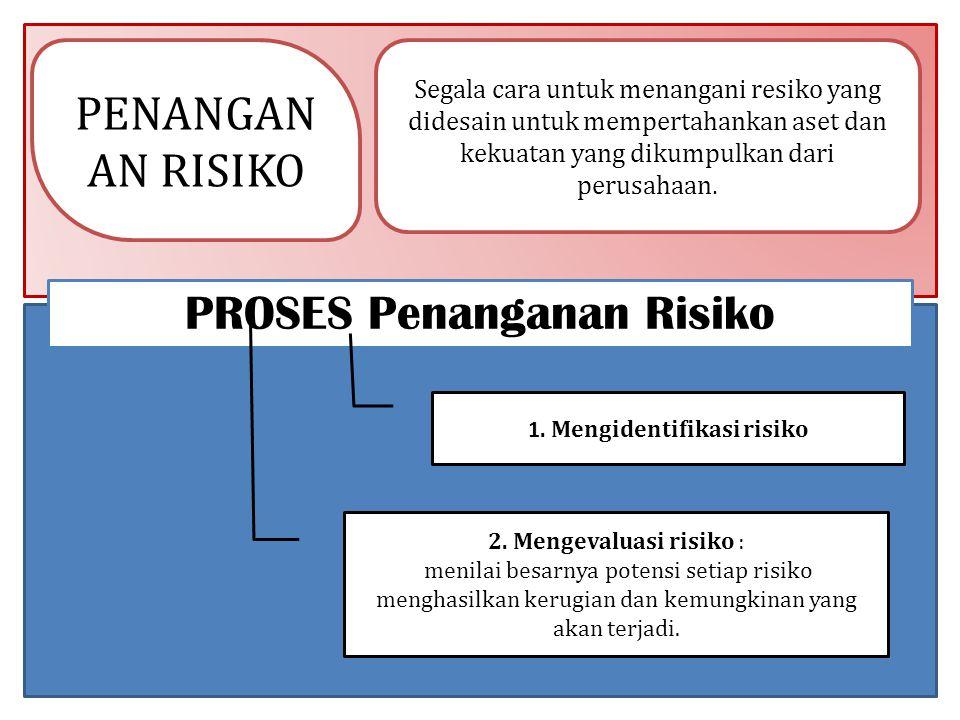 1. Mengidentifikasi risiko