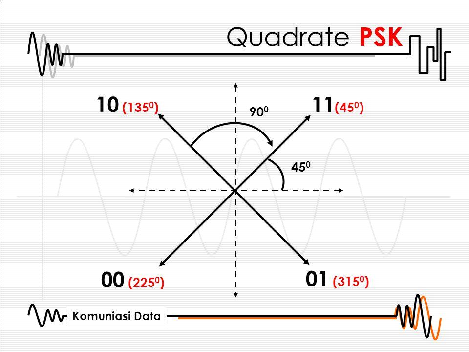 Quadrate PSK 10 (1350) 11(450) 900 450 00 (2250) 01 (3150)