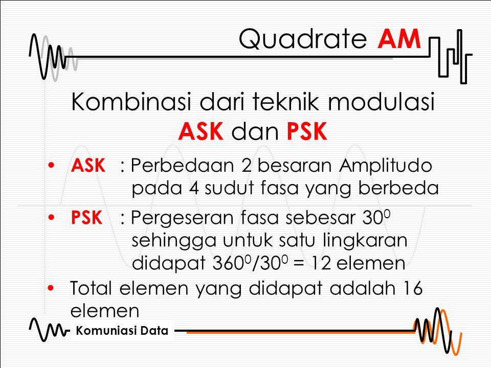 Kombinasi dari teknik modulasi ASK dan PSK