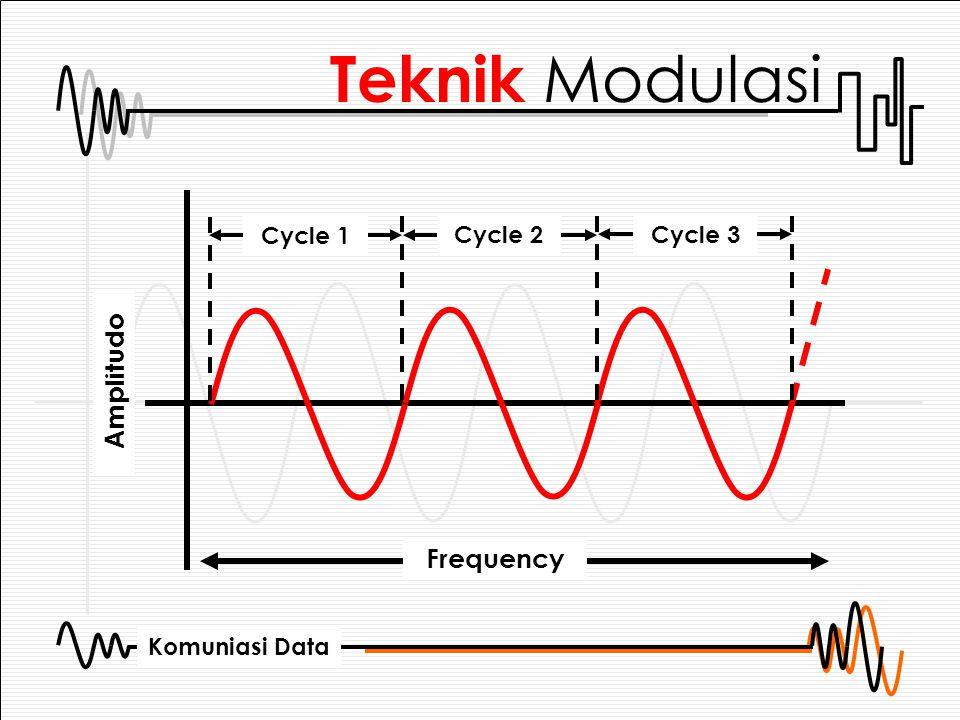 Teknik Modulasi Cycle 1 Cycle 2 Cycle 3 Amplitudo Frequency