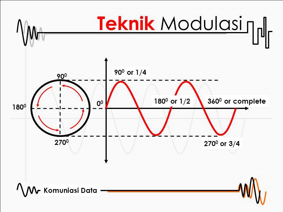 Teknik Modulasi 900 or 1/4 900 1800 or 1/2 3600 or complete 00 1800