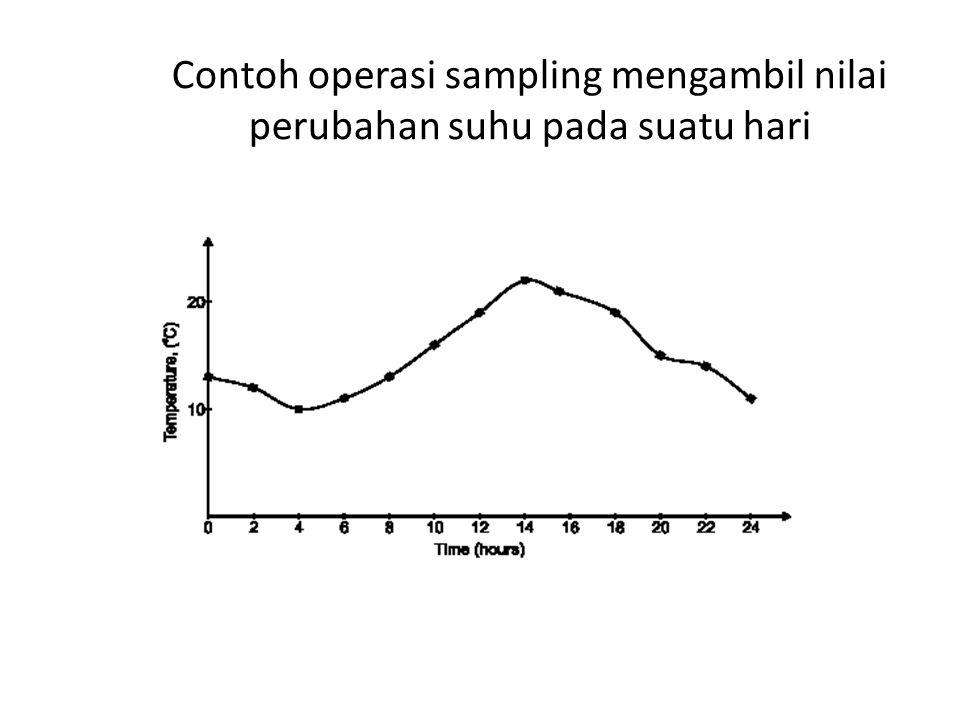 Contoh operasi sampling mengambil nilai perubahan suhu pada suatu hari