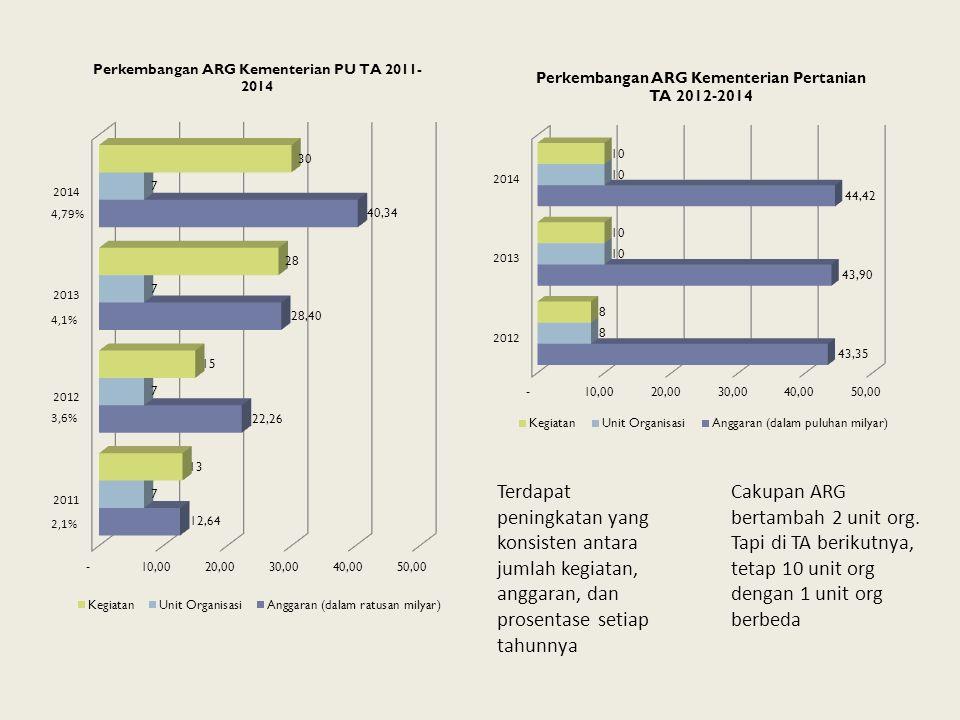 4,79% 4,1% 3,6% Terdapat peningkatan yang konsisten antara jumlah kegiatan, anggaran, dan prosentase setiap tahunnya.
