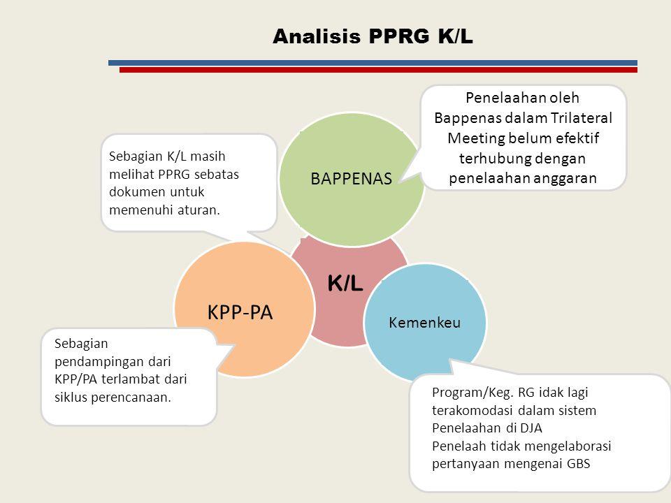 K/L KPP-PA Analisis PPRG K/L BAPPENAS