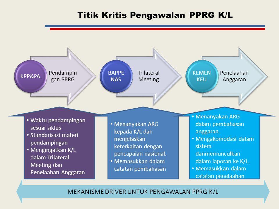 Titik Kritis Pengawalan PPRG K/L