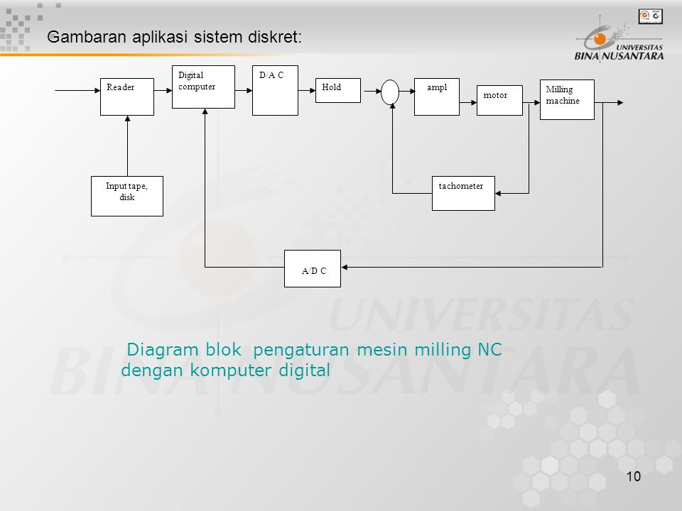 Gambaran aplikasi sistem diskret: