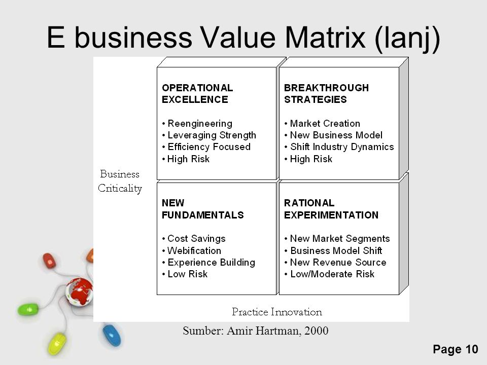 E business Value Matrix (lanj)
